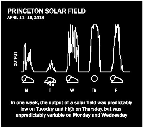 Princeton Solar Field