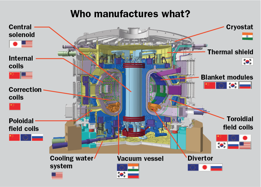 Schematic of the ITER reactor, with flags identifying the members responsible for each component; the members are the European Union, China, India, Japan, Russia, South Korea, and the United States. Source: [1].