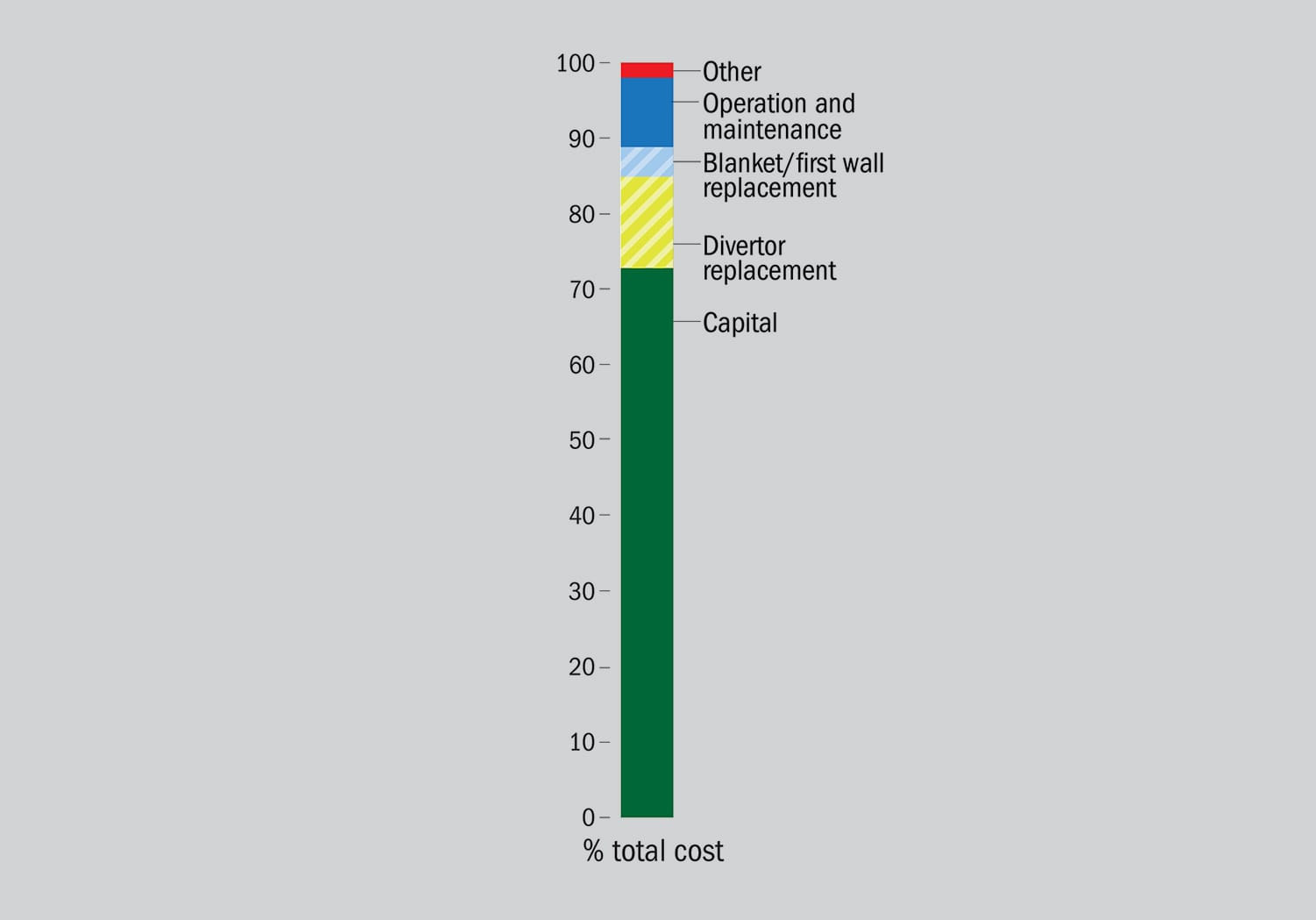 Components of the total cost of electricity produced by a magnetic confinement fusion reactor, shown as a percent of total cost. The two components shown with stripes are costs for replacement of critical elements of the reactor whose lifetime, due to neutron bombardment, could be much shorter than the rest of the reactor. Source: [2].
