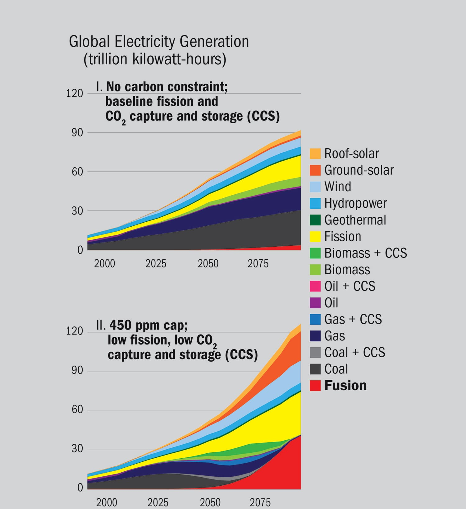 Production of global electricity in the 21st century when fusion is an option, by energy source. Above: Unfavorable to fusion: no carbon policy; fission and carbon dioxide capture and storage (CCS) are fully available. Below: Favorable to fusion: a 450 parts per million climate target; fission and CCS are constrained. Source: [3].