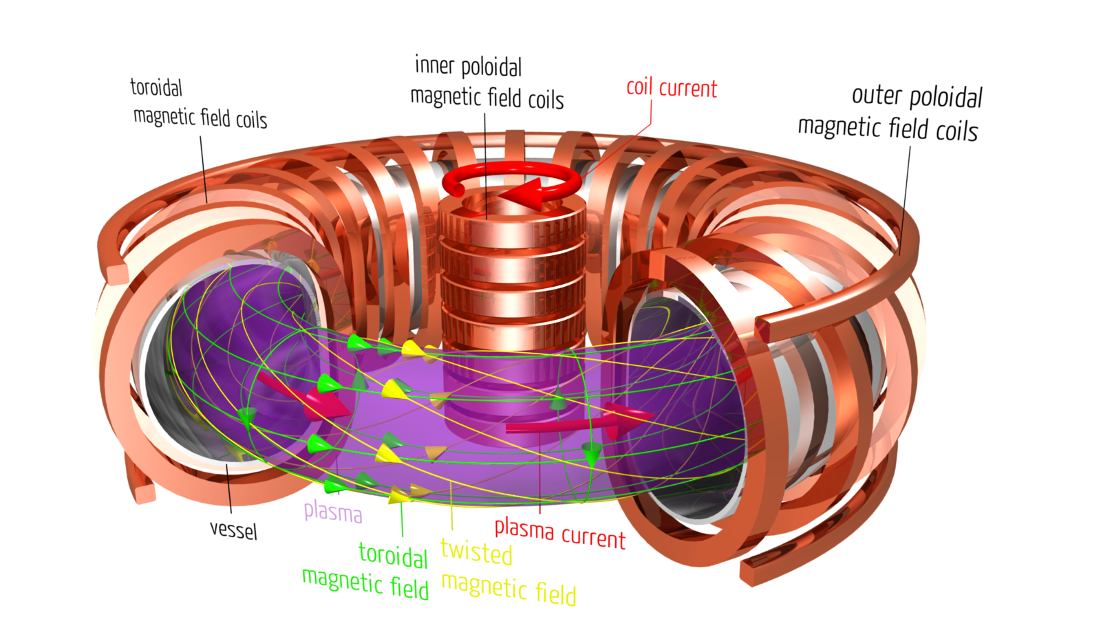 10 Facts About Fusion Energy Via Magnetic Confinement