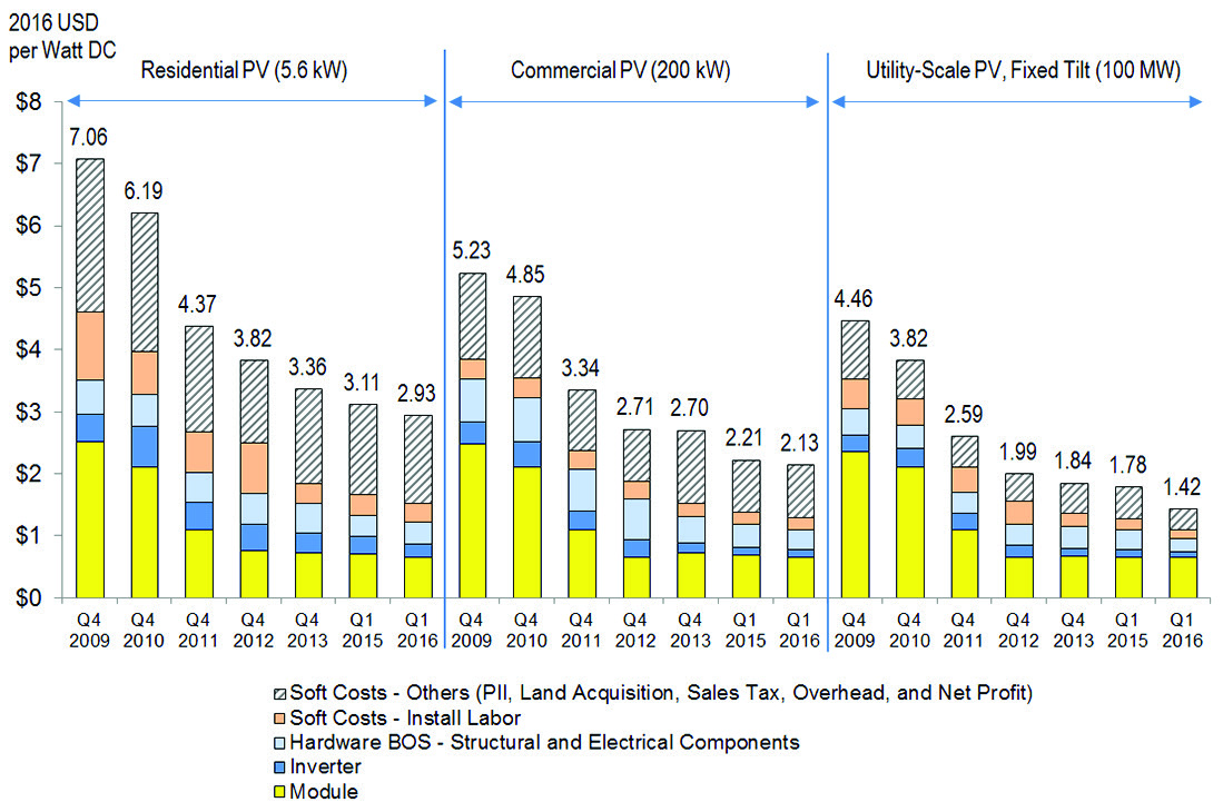 "Figure 3: Costs for representative residential, commercial, and utility solar projects, as modeled by the National Renewable Energy Lab (NREL). Q1 and Q4 are a year's first and fourth quarters, respectively. PII is ""Permitting, Inspection, and Interconnection."" BOS is ""Balance of System."" Source: NREL, ""NREL report shows U.S. solar photovoltaic costs continuing to fall in 2016."" http:// www.nrel.gov/news/ press/2016/37745."