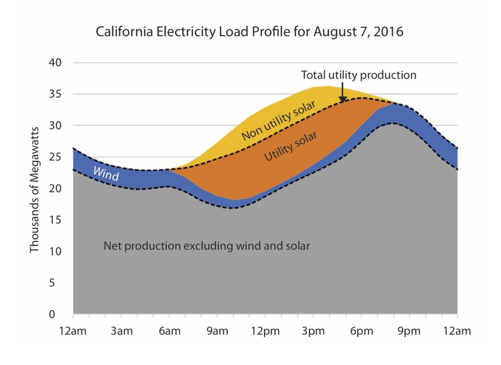 California Electricity Load Profile