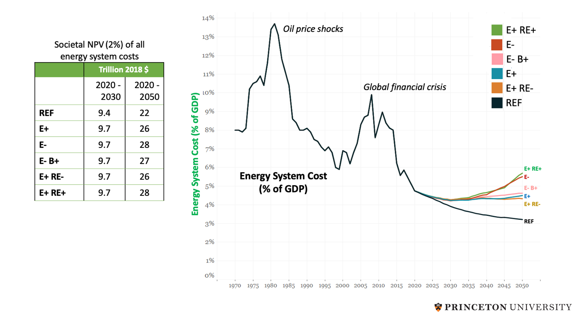 A Net-Zero America graph depicting annual U.S. spending on energy, as a percentage of GDP, for each scenario.