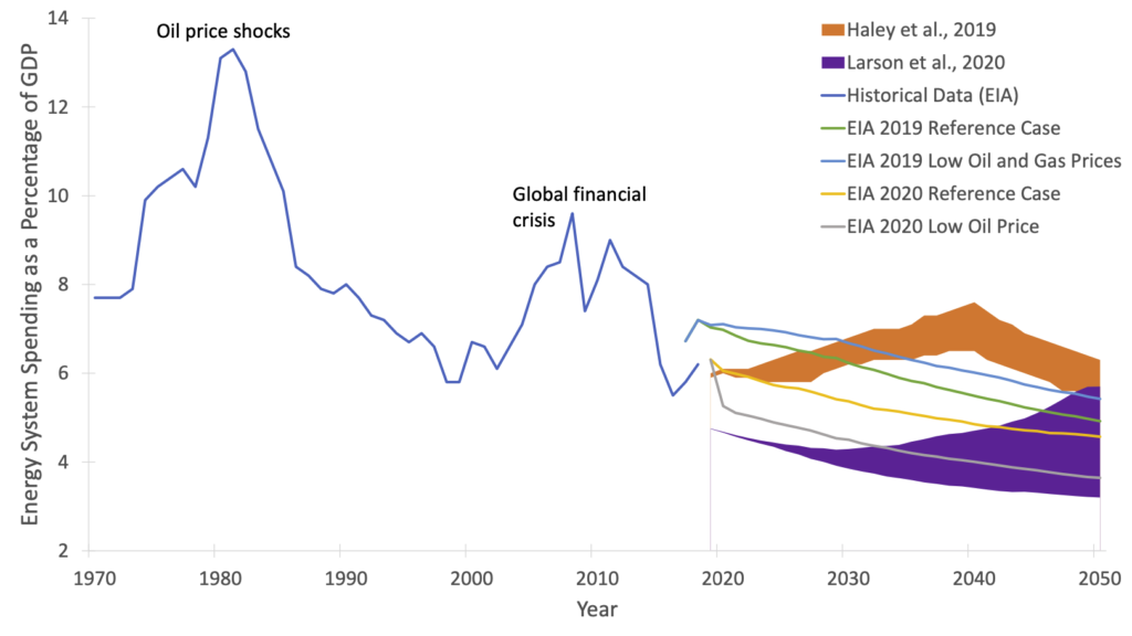 A line chart showing energy system spending as a percentage of GDP since 1970 and projected to 2050.